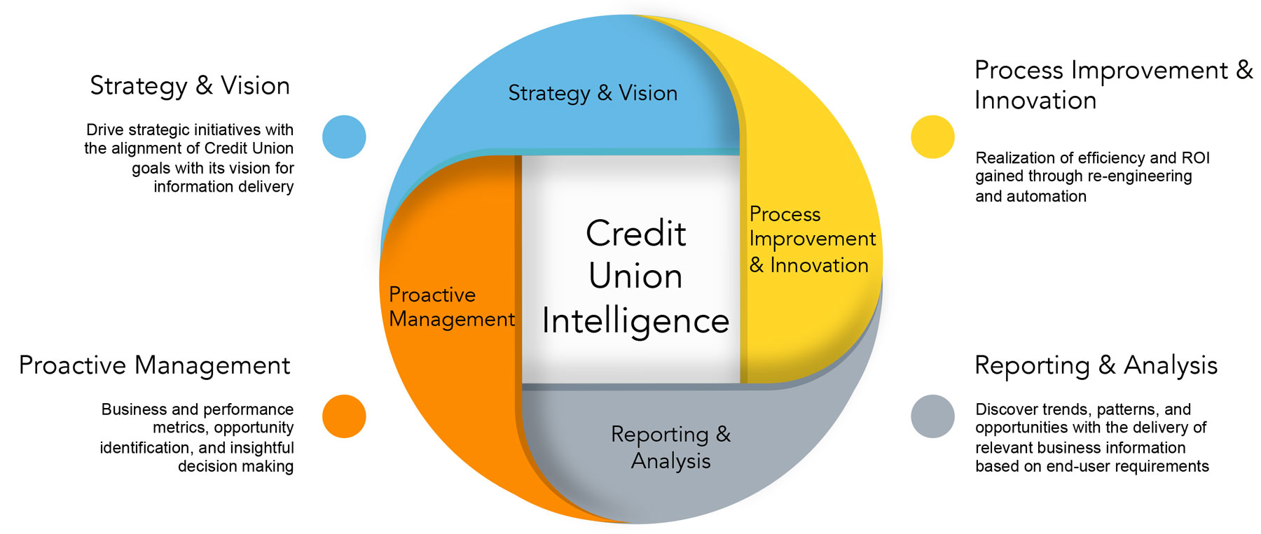 ID Credit Union Intelligence