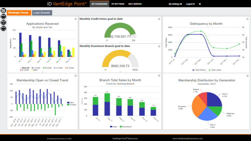 VantEdge Point® Credit Union Business Intelligence Dashboard